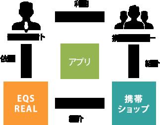EQS REAL