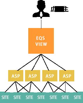 EQS VIEW